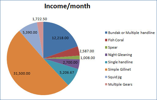 Figure-4 Estimated monthly gross income of fishermen.